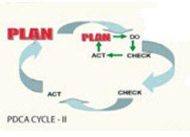 Plan Do Check Act Cycle II