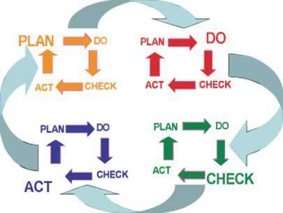 Plan Do Check Act Cycle III
